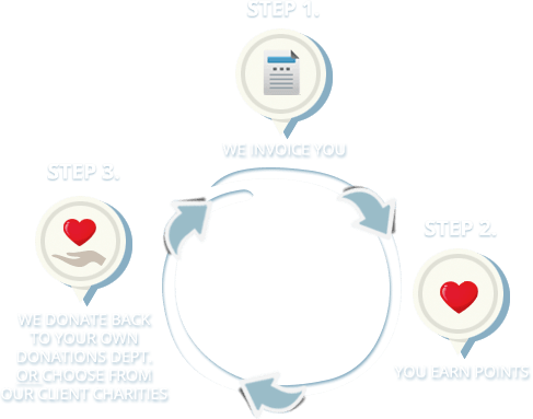 steps diagram graphic design donation program